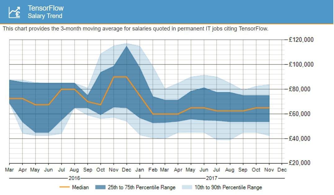 Learn Tensorflow Salary Trends