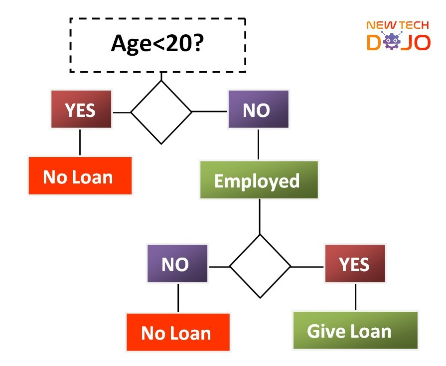 Decision Tree for Loan Approval