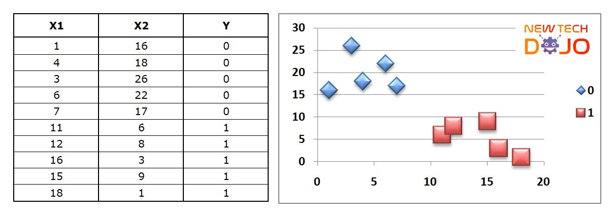 Learn Decision Tree Algorithm using Excel and Gini Index