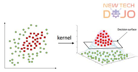 Kernel Chart in Support Vector Machine