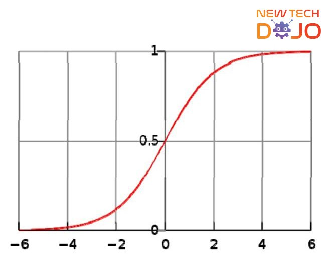 Plot of logistic (sigmoid function)