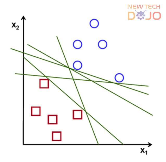 Possible planes that separates two classes without Support Vector Machine