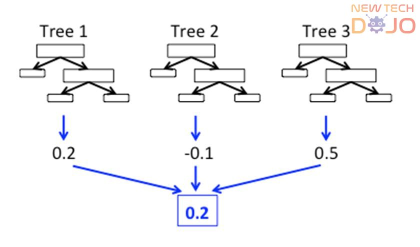 Working of Random Forest