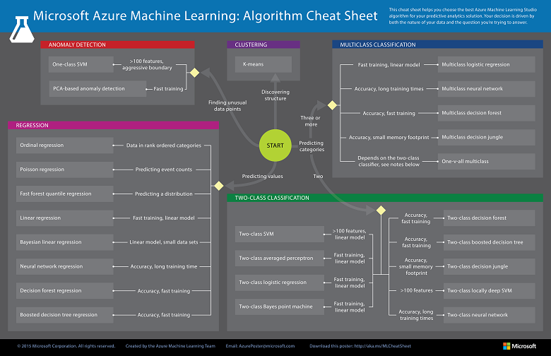 Machine learning algorithm cheat sheet