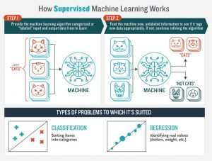 Learn How supervised machine learning works - List of Machine Learning Algorithms