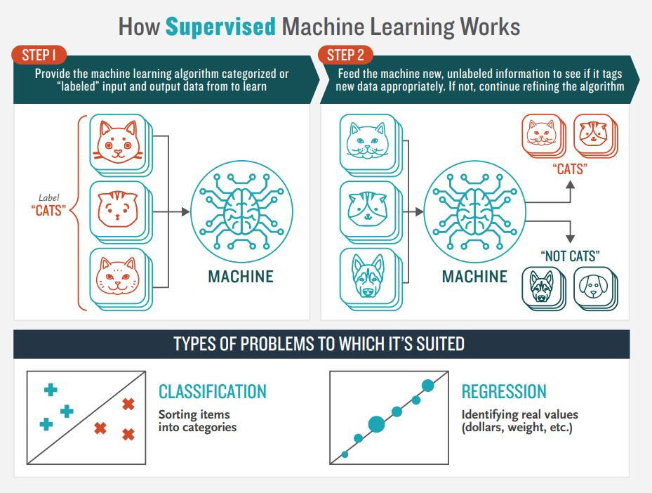 13 List Of Machine Learning Algorithms With Details 2018 Updated
