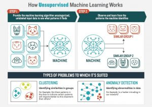 Learn How unsupervised machine learning works - List of Machine Learning Algorithms