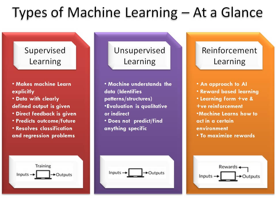 ypes of Machine Learning – At a Glance - List of Machine Learning Algorithms