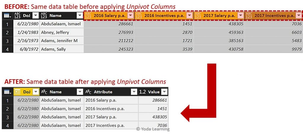 Dual Row Header Data before vs after applying Unpivot
