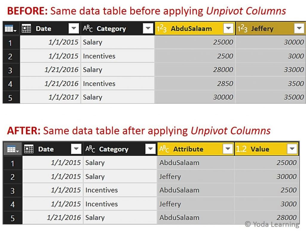 Multi Row Header Data after applying Unpivot
