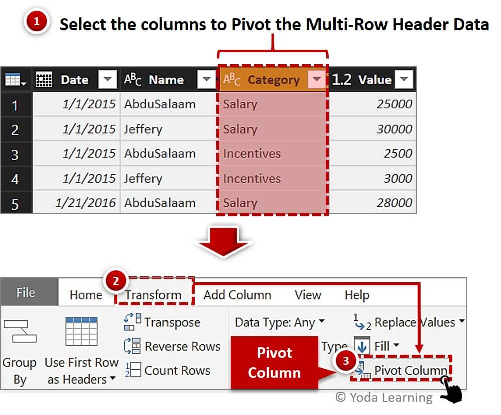 Pivot Multi Row Header Data