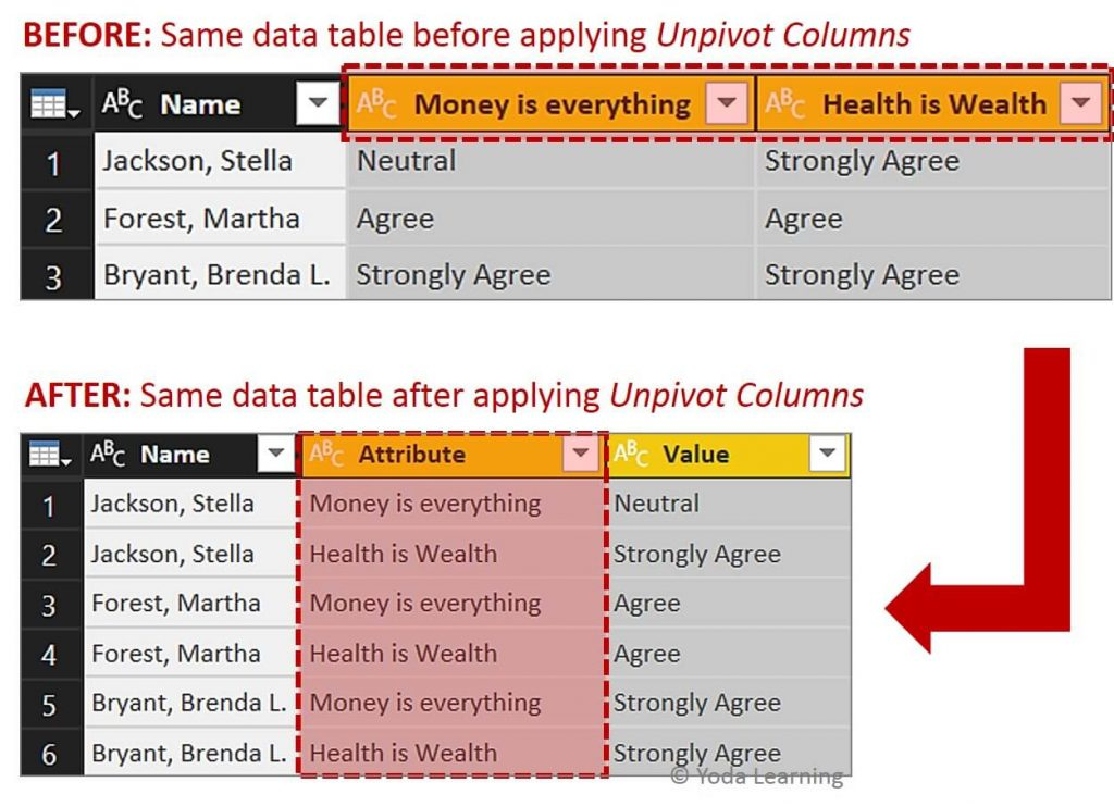 Simple Data before vs after applying unpivot